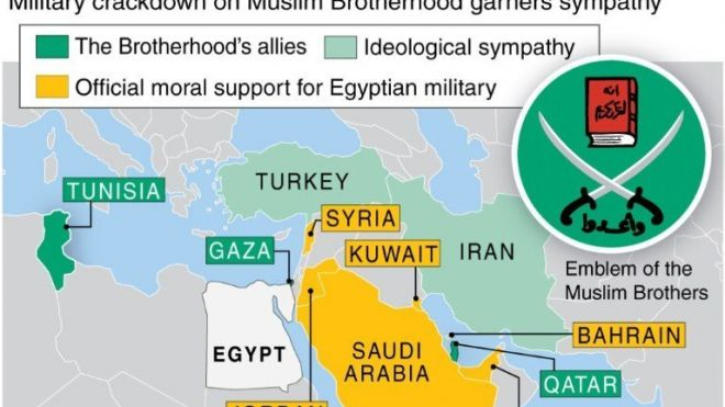 TURKEY  should be in the Muslim Brotherhood allies group