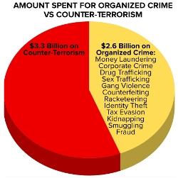 Amount-Spent-Pie-Graph
