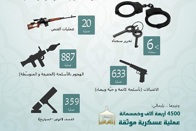 Another set of graphics in the report shows the weaponry Isis now has in its possession