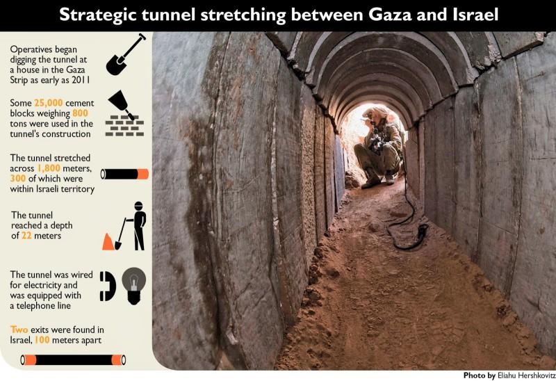 Terror túnel entre Gaza e Israel con las estadísticas