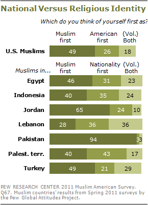 2010-muslim-americans-s3-03