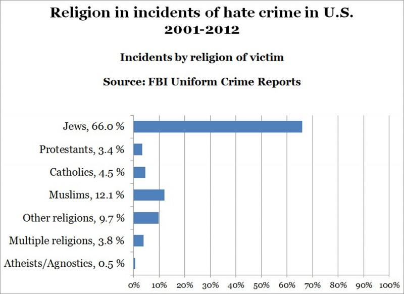 140415-hate-crimes-by-religion2-2300_8f2eb71bfa345ac0669fad850cfd4b8d