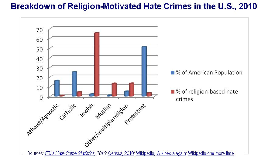 religion brkdown hate crimes