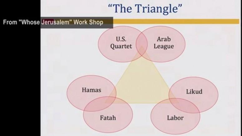 whose_jerusalem_triangle