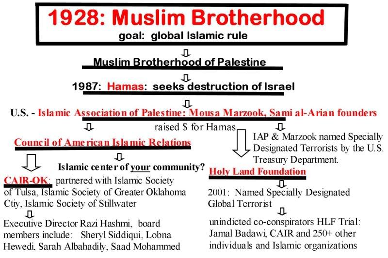 MuslimBrotherhoodflowa-vi