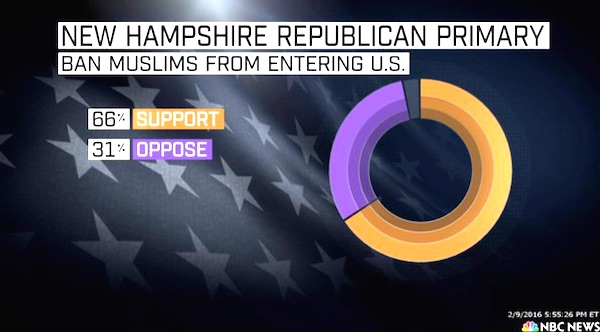 Muslim-ban-polling