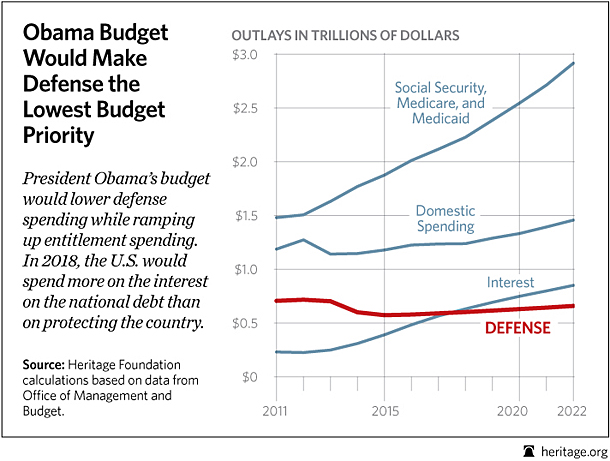 special-obama-defense-budget-priorities