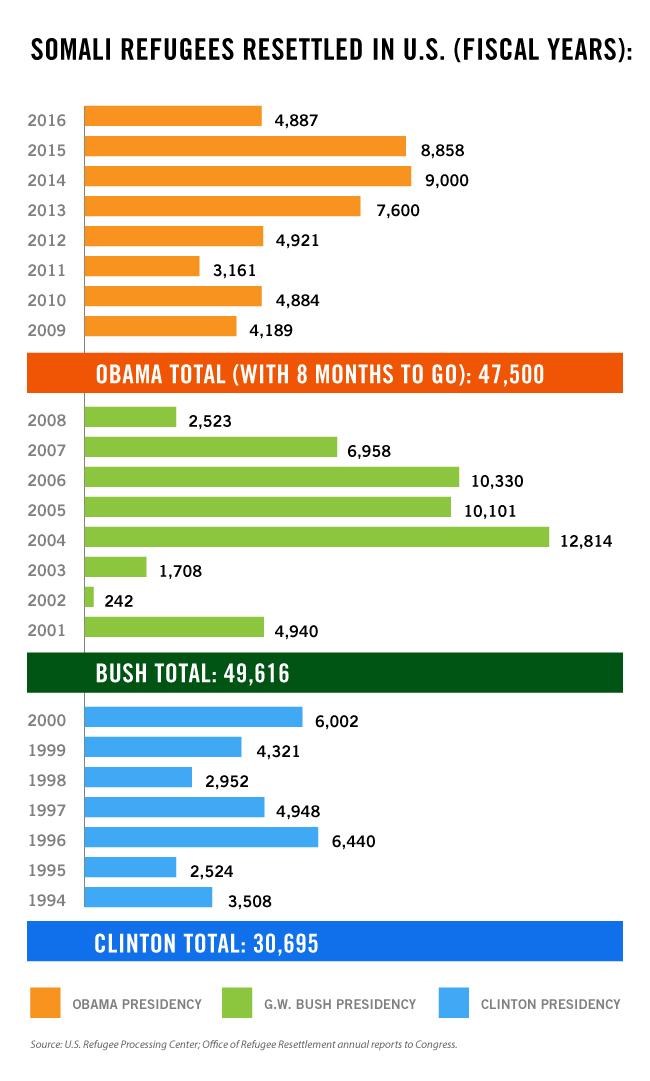 graphic-for-somali-refugees