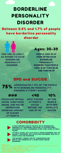 Borderline personality disorder facts / coping with borderline personality disorder.