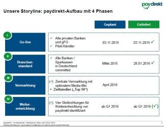 Paydirekt Masterplan