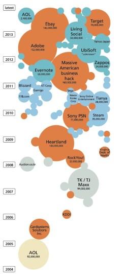 Anzahl der von Hackern kompromittieren Nutzerkonten. (Quelle: Rand)