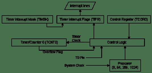 İşlemci İçerisindeki Sayıcı Yapısı