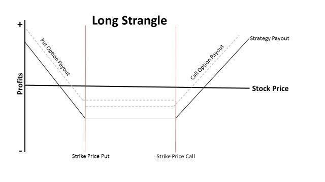 Strangle
