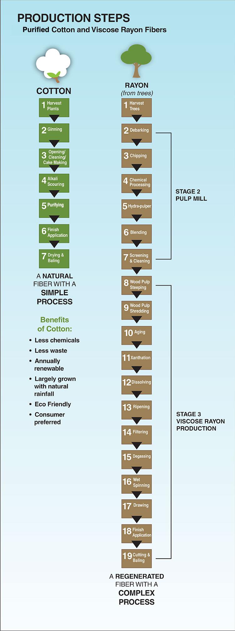 Cotton vs. rayon processing