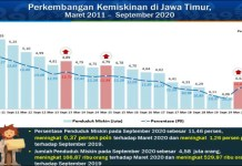 BIKIN SEDIH: Jumlah penduduk miskin di Jawa Timur per September 2020 mencapai 4,58 juta jiwa. | Grafis: BPS Jatim