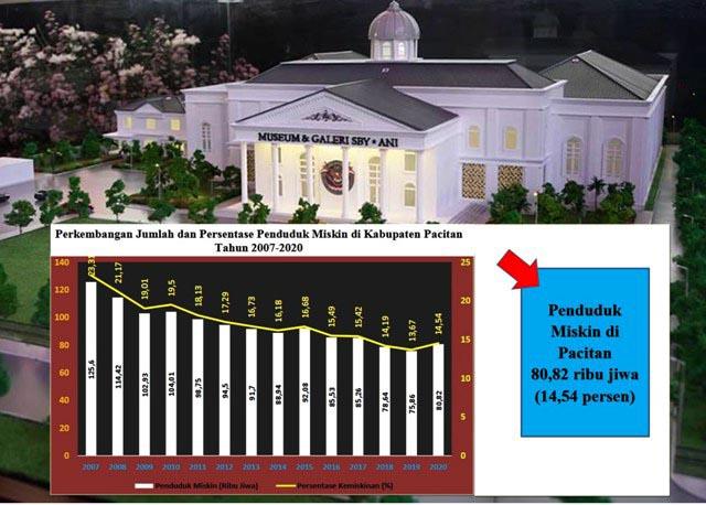 MUSEUM DI TENGAH KEMISKINAN: Kucuran Rp 9 miliar untuk Museum SBY di tengah kemiskinan Pacitan. | Statistik: BPS Pacitan