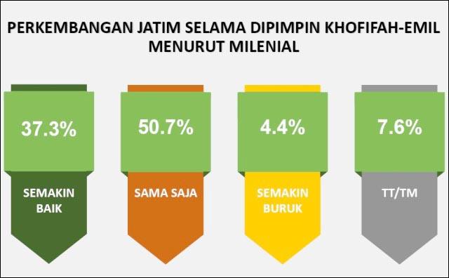 JATIM BIASA SAJA: Selama dipimpin duet kepemimpinan Khofifah-Emil Dardak, perkembangan Jawa Timur biasa saja. | Grafis: SSC
