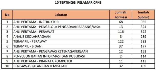10 TERTINGGI PELAMAR CPNS: Ahli pertama instruktur menjadi formasi paling diminati pelamar CPNS. | Sumber: BKD Jatim
