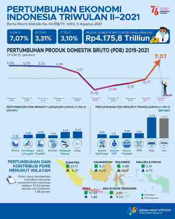 EKONOMI TUMBUH 7,07 PERSEN: Perekonomian secara nasional pada triwulan II-2021 tumbuh 7,07 persen.   Grafis: BPS