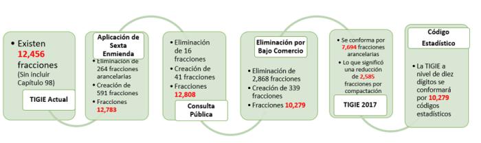 """Implementación de los Números de Información Comercial """"NICO"""""""