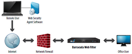 Web Barracuda Gateway Security