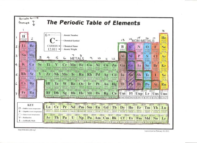 Periodic table coloring activity high school choice image periodic table coloring activity answers images periodic table periodic table exploration activity image collections periodic periodic urtaz Images