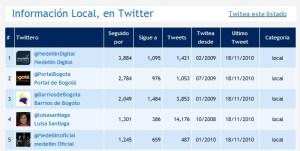 Barrios De Bogotá -Twitter #3 en Colombia