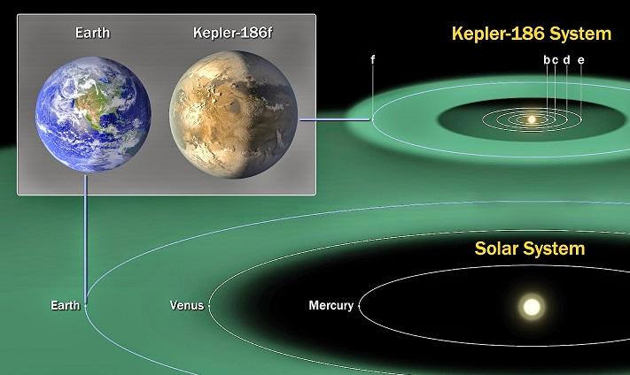 La tierra y Kepler 186f