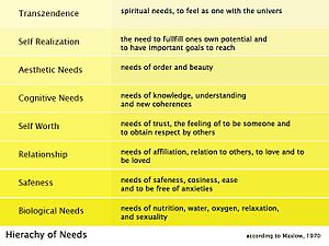 Maslow´s Hierachy of needs
