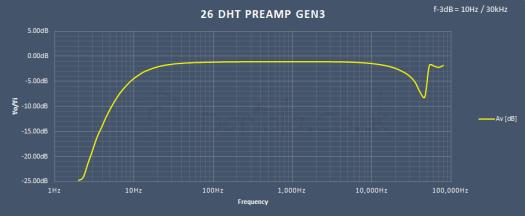 26 preamp gen3 freq response