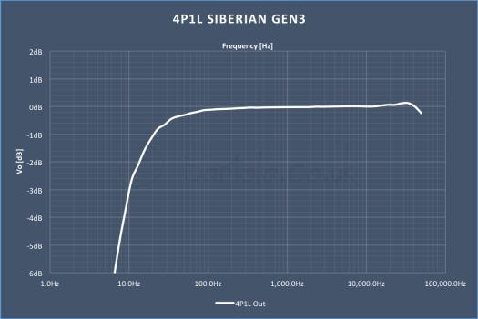 4P1L Siberian Gen3 Freq Response