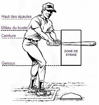 Description de la zone de strike