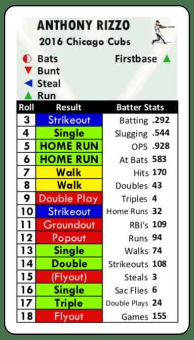 Baseball Classics 2016 Anthony Rizzo1