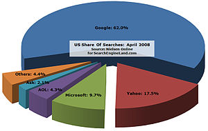 a chart to describe the search engine market