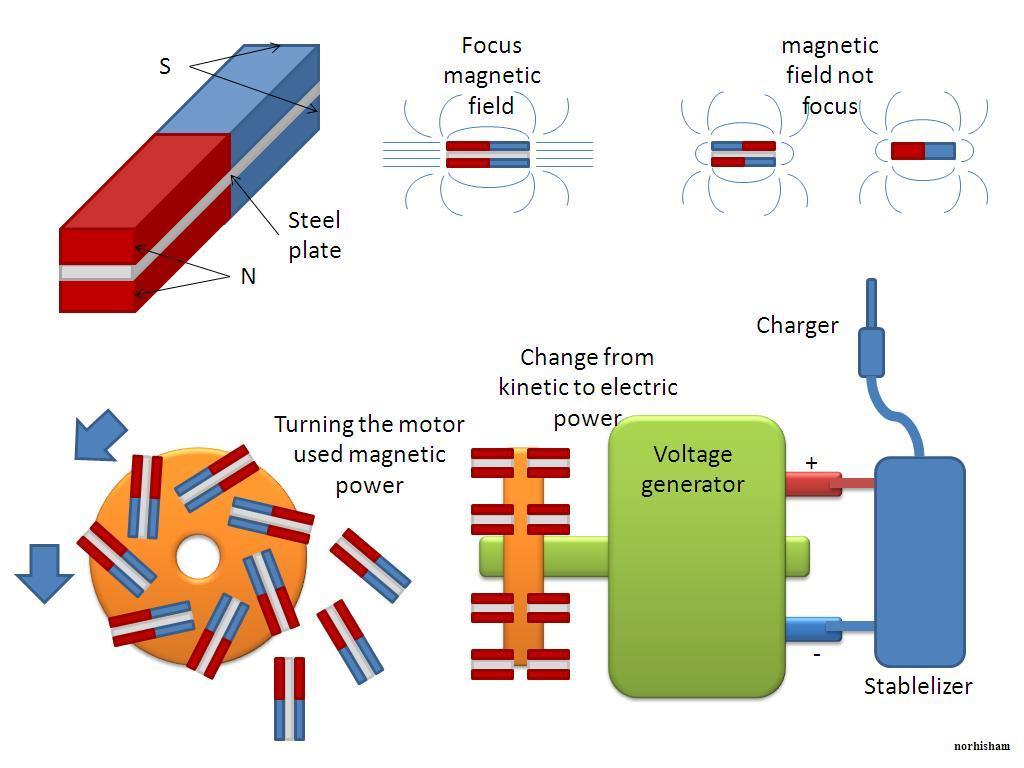 Electricity Energy Power