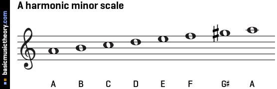 Chordmap Harmonic Minor