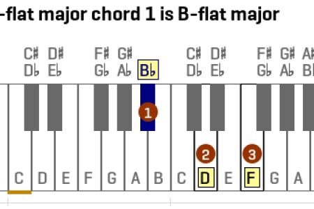 B Flat Major Chord Full Hd Pictures 4k Ultra Full Wallpapers