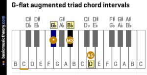basicmusictheory: Gflat augmented triad chord