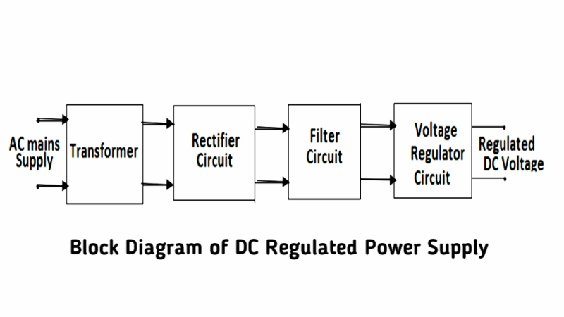 How DC Regulated Power Supply works?- Learn in Easy and simple way in 1  reading - Basics ElectronicsBasics Electronics