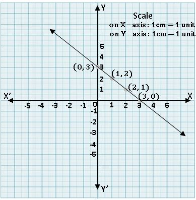 TS IX Maths Linear equation in two variables 1