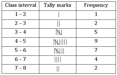 TS VIII maths Frequency distribution table 8