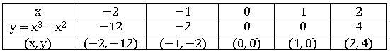 TS X maths బహుపదులు 7