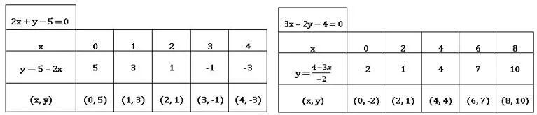 TS X maths రెండు చర రాశులలో సమీకరణాల జత 4