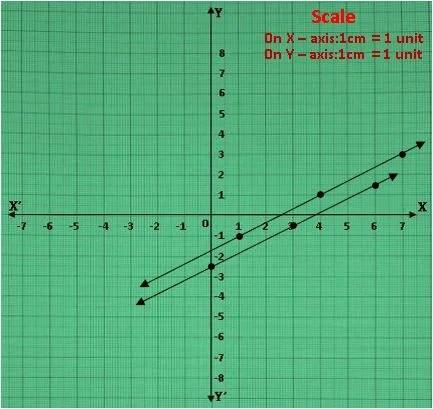 TS X maths రెండు చర రాశులలో సమీకరణాల జత 6