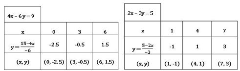 TS X maths రెండు చర రాశులలో సమీకరణాల జత 7