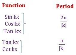 TS inrer trigonometry periodic functions1