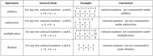 rational numbers commutative