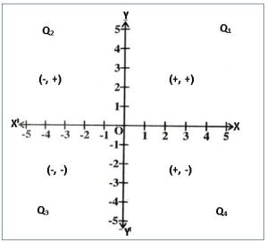 ts ix maths quadrants of co-ordnate system