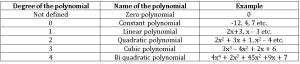 ts ix maths types of polynomial according to degree
