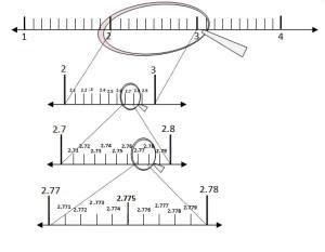 visualising number line